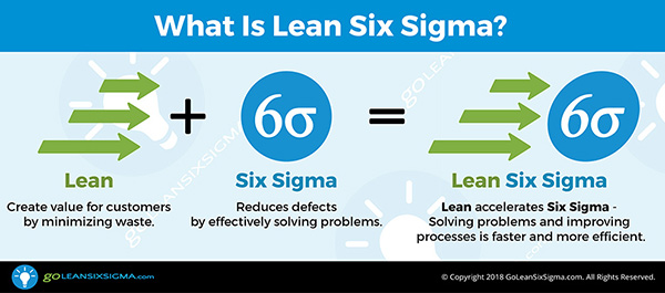 Lean Infographic